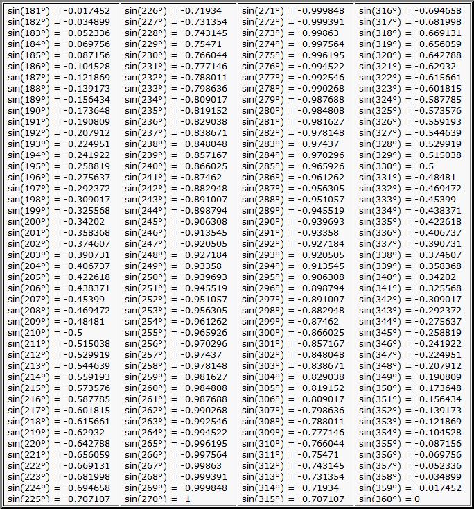 таблица брадиса онлайн