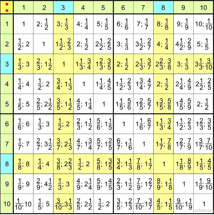 таблица деления (3 класс)