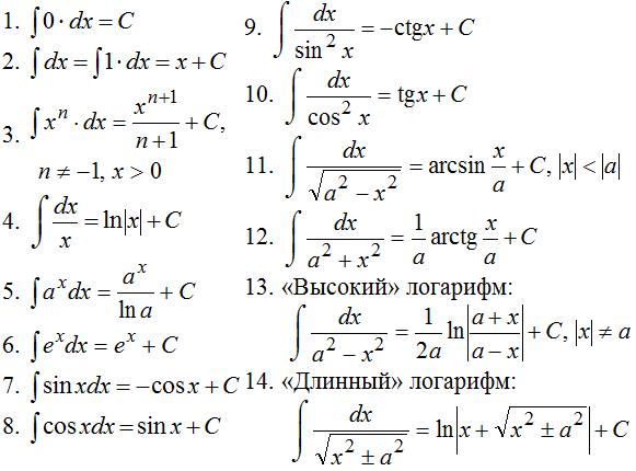 Шпаргалка по математике таблицы интегралов