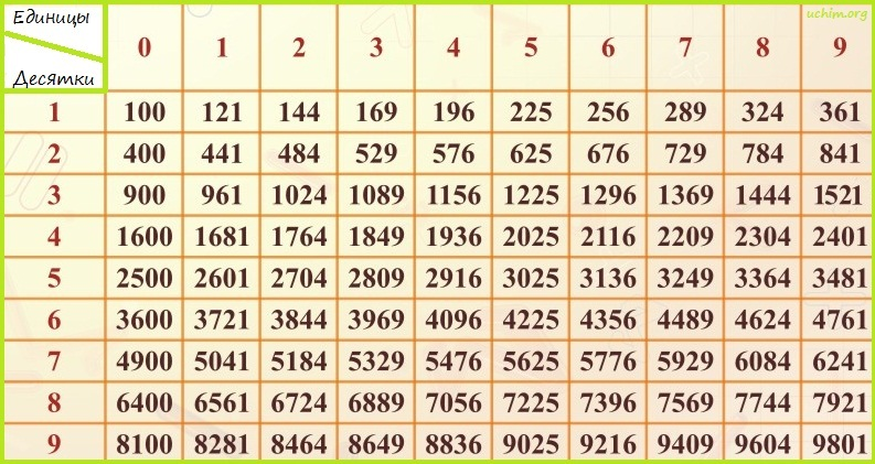 таблица по алгебре степеней:
