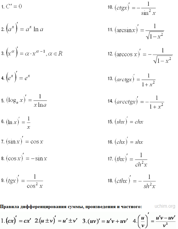 Таблица Производных И Интегралов Шпаргалка