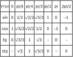 таблица синусов, косинусов, тангенсов, котангенсов