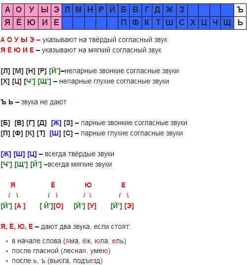 Как сделать фонетический разбор слова когда