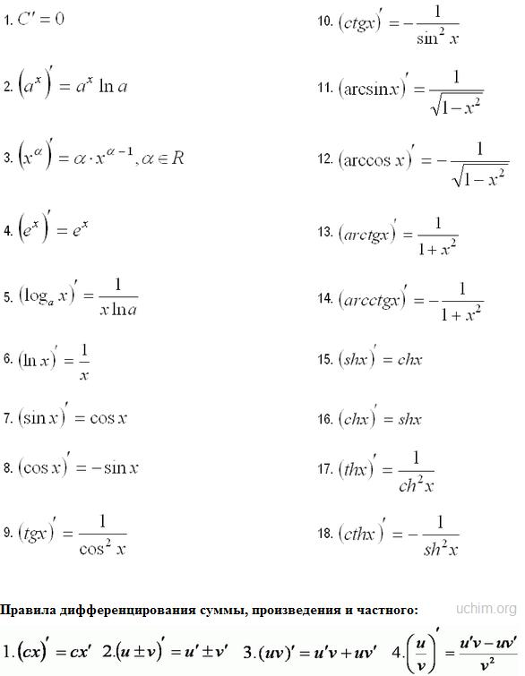 Формулы производных функций таблица полная